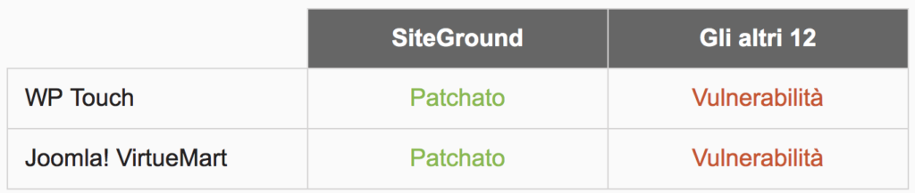 patchati solo da SiteGround